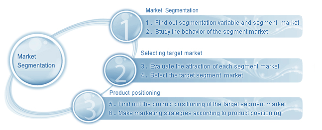 market segmentation power bike in thailand essay Sing like a bird market segmentation market segmentation is a critical step for marketing strategy market segmentation and targeting buying power, and.